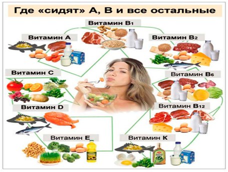 в каких продуктах содержатся витамины А, В, С, D, E